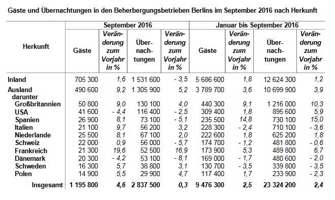tourismus-berlin-bis-september-2016